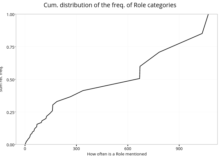 Cum. distribution of the freq. of Role categories