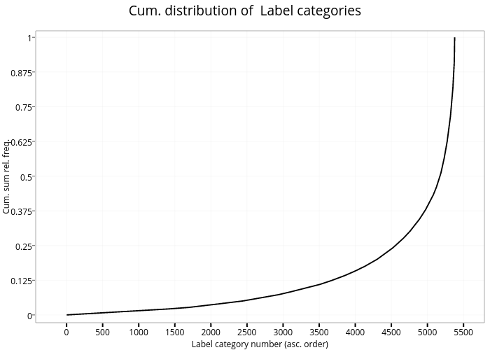Cum. distribution of  Label categories