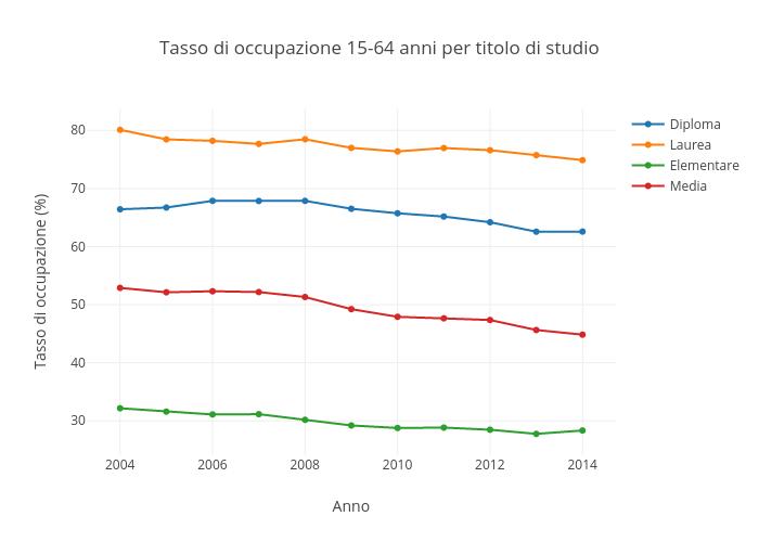 Tasso di occupazione 15-64 anni per titolo di studio | scatter chart made by Sergio_cima | plotly