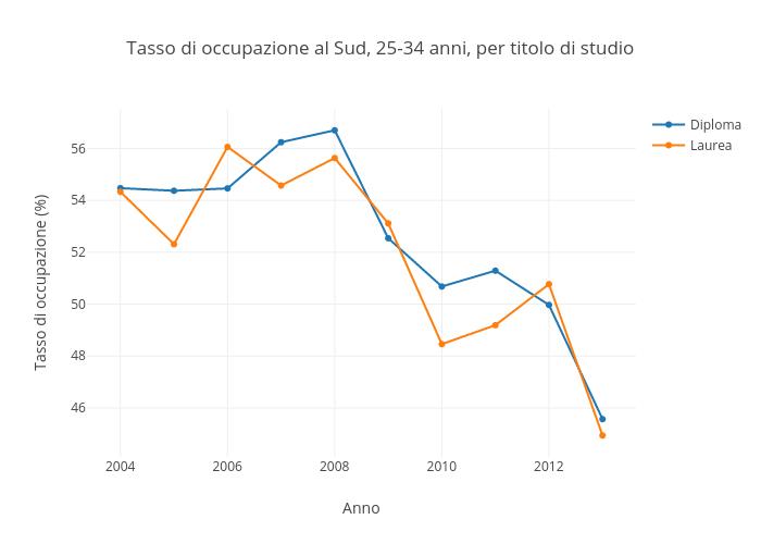 Tasso di occupazione al Sud, 25-34 anni, per titolo di studio | scatter chart made by Sergio_cima | plotly