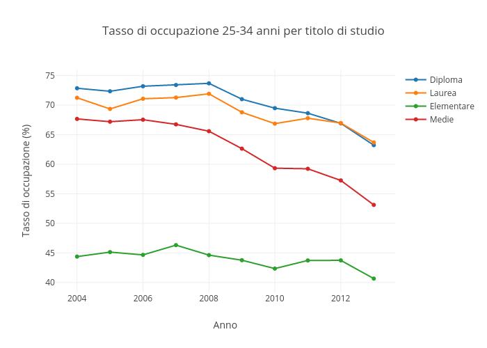 Tasso di occupazione 25-34 anni per titolo di studio | scatter chart made by Sergio_cima | plotly