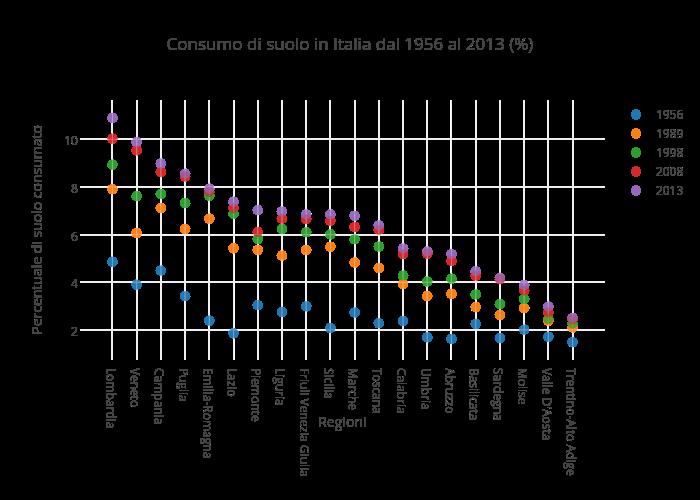 Consumo di suolo in Italia dal 1956 al 2013 (%)