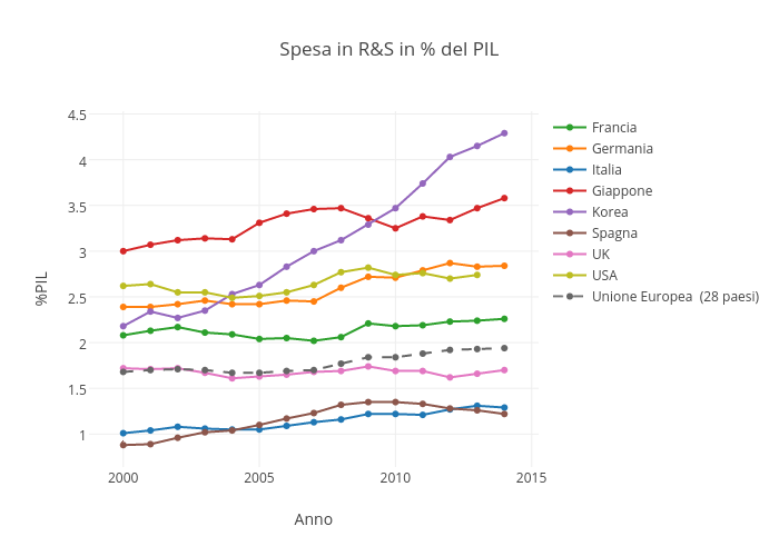 Spesa in R&S in % del PIL | scatter chart made by Sergio_cima | plotly