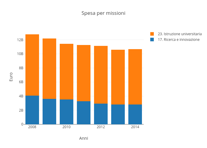 Spesa per missioni | filled stacked bar chart made by Sergio_cima | plotly