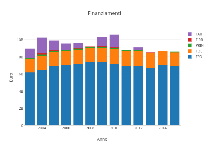 Finanziamenti | stacked bar chart made by Sergio_cima | plotly
