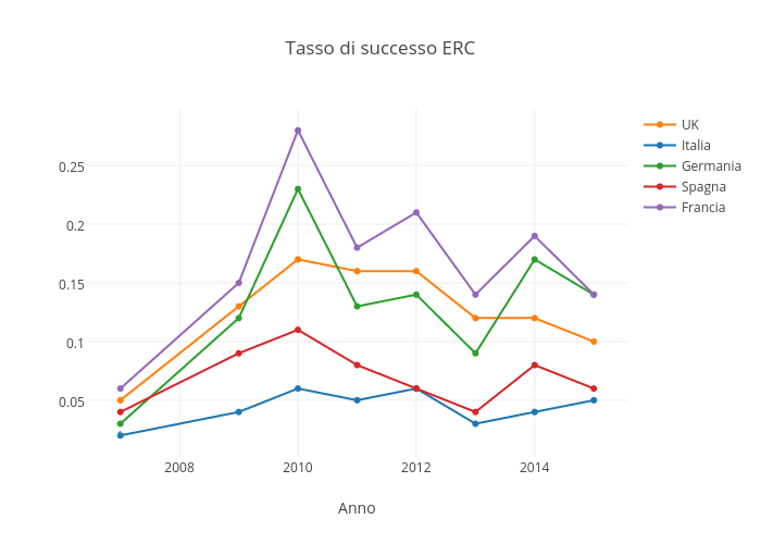 Tasso di successo ERC | scatter chart made by Sergio_cima | plotly