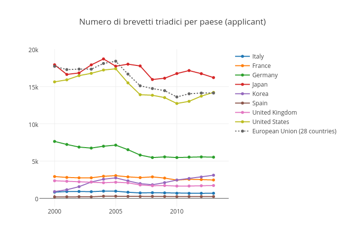Numero di brevetti triadici per paese (applicant) | scatter chart made by Sergio_cima | plotly