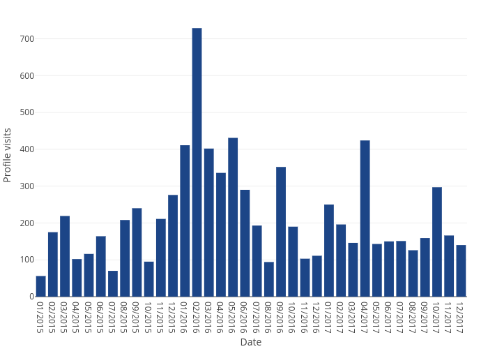 Profile visits vs Date | bar chart made by Sergio_cima | plotly