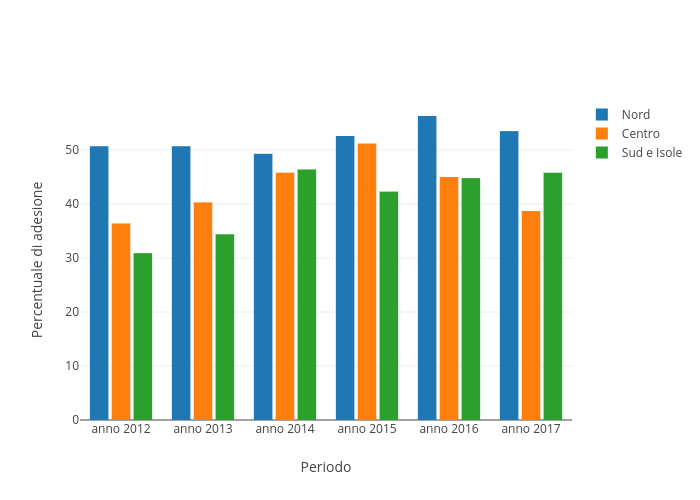 Percentuale di adesione vs Periodo | bar chart made by Sergio_cima | plotly