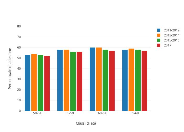 Percentuale di adesione vs Classi di età | bar chart made by Sergio_cima | plotly