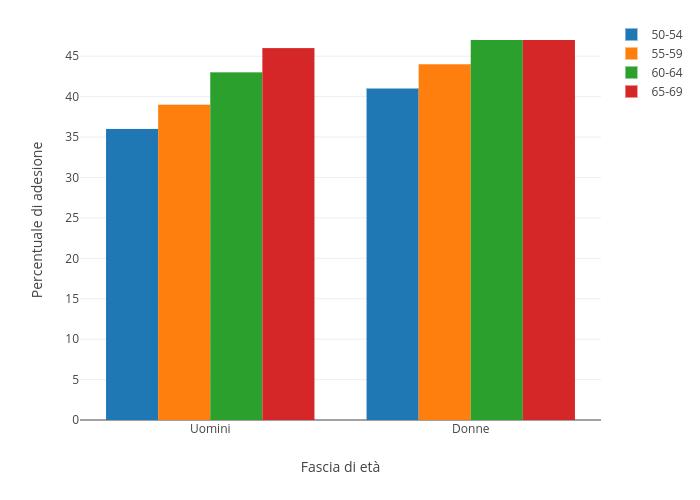 Percentuale di adesione vs Fascia di età | bar chart made by Sergio_cima | plotly