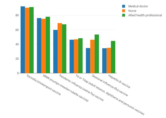   bar chart made by Sergio_cima   plotly