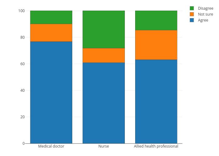 | stacked bar chart made by Sergio_cima | plotly