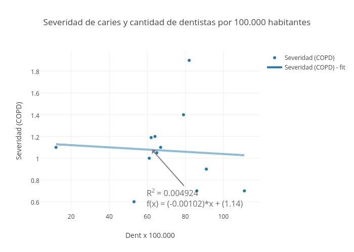 Severidad de caries y cantidad de dentistas por 100.000 habitantes | scatter chart made by Sergiouribe | plotly