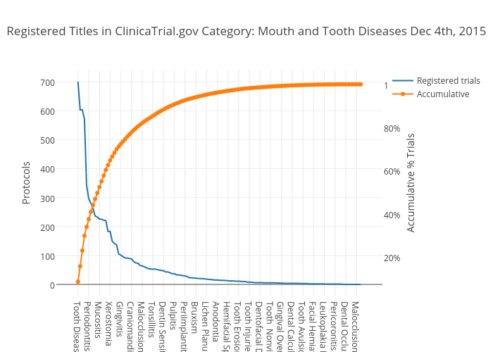 Registered Titles in ClinicaTrial.gov Category: Mouth and Tooth Diseases Dec 4th, 2015