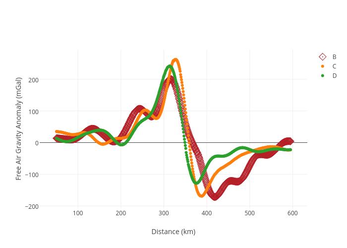 Tibet gravity data [test]