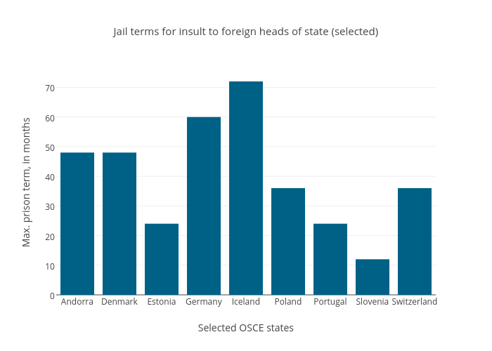 Jail terms for insult to foreign heads of state (selected) | bar chart made by Sgriffenipi | plotly