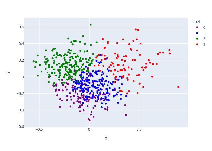 y vs x   scatter chart made by Shahv1057   plotly