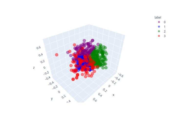 0, 1, 2, 3 | scatter3d made by Shahv1057 | plotly