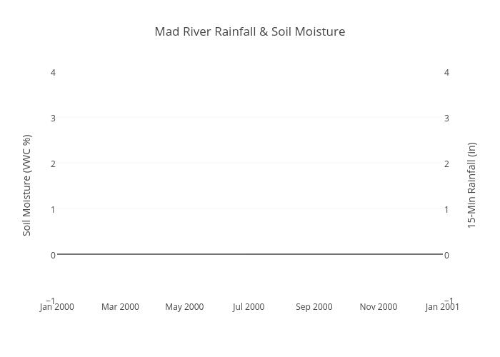 Mad River Rainfall & Soil Moisture | bar chart made by Shamshaw | plotly