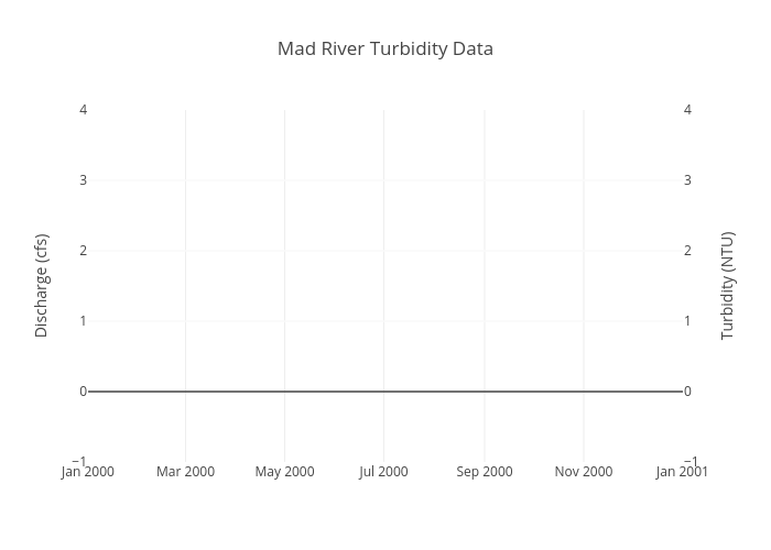 Mad River Turbidity Data | filled scatter chart made by Shamshaw | plotly