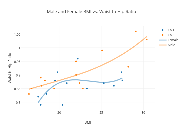 Male And Female Bmi Vs Waist To Hip Ratio  Scatter Chart Made By Shehu  Plotly-2024