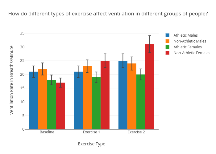 How do different types of exercise affect ventilation in