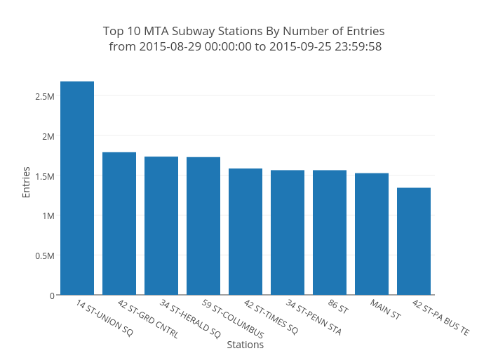 Top 10 MTA Subway Stations By Number of Entries <br>from 2015-08-29 00:00:00 to 2015-09-25 23:59:58