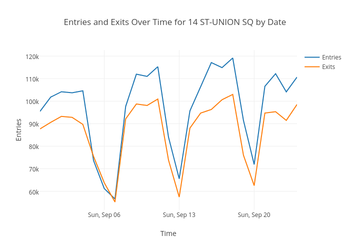 Entries and Exits Over Time for 14 ST-UNION SQ by Date