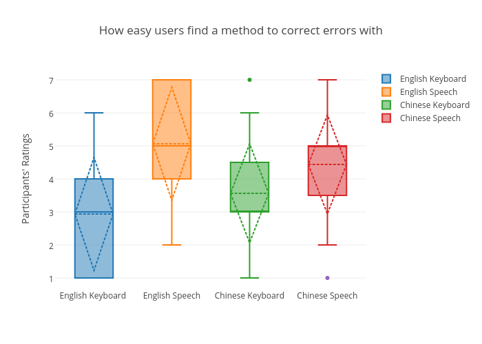 How easy users find a method to correct errors with | box plot made by Sherryruan | plotly