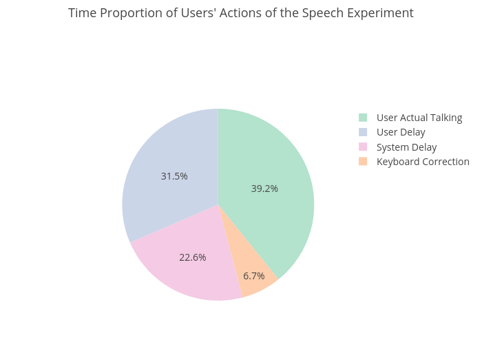 Time Proportion of Users' Actions of the Speech Experiment | pie made by Sherryruan | plotly