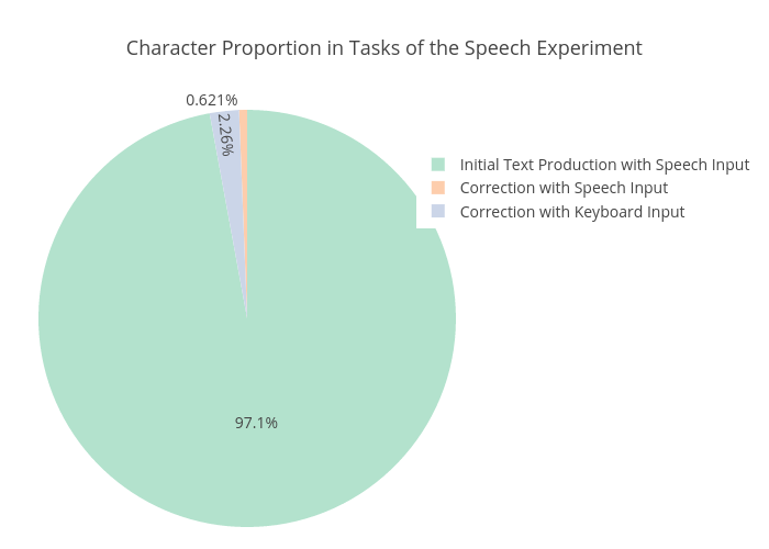 Character Proportion in Tasks of the Speech Experiment   | pie made by Sherryruan | plotly