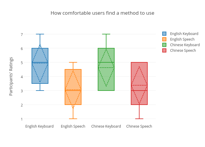 How comfortable users find a method to use | box plot made by Sherryruan | plotly