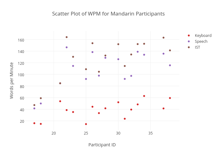Scatter Plot of WPM for Mandarin Participants | scatter chart made by Sherryruan | plotly