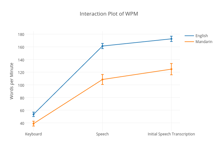 Interaction Plot of WPM | line chart made by Sherryruan | plotly