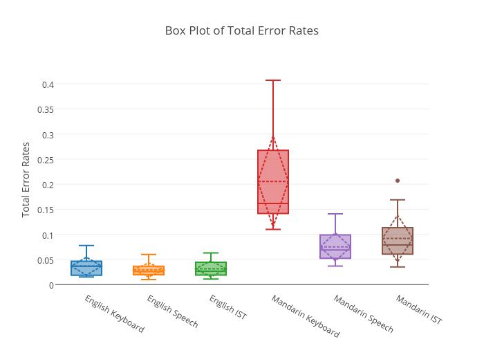 Box Plot of Total Error Rates | box plot made by Sherryruan | plotly
