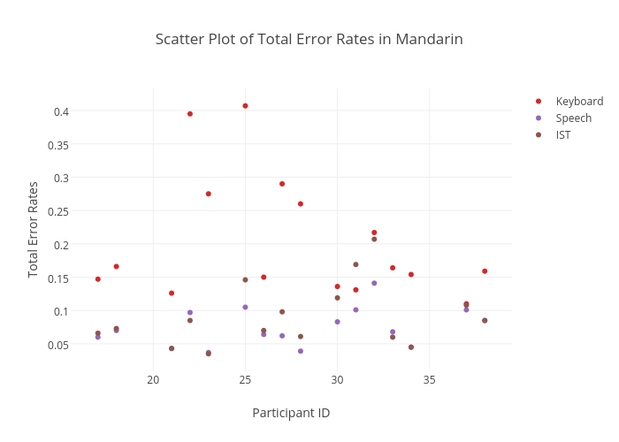 Scatter Plot of Total Error Rates in Mandarin | scatter chart made by Sherryruan | plotly