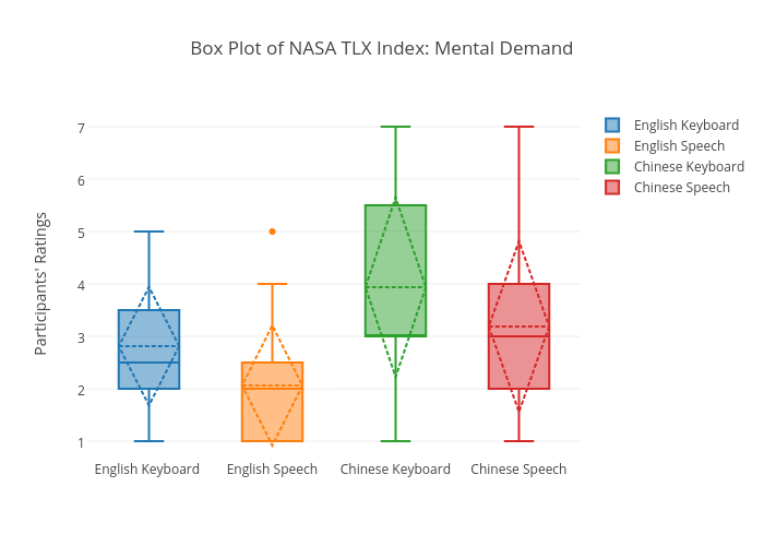 Box Plot of NASA TLX Index: Mental Demand | box plot made by Sherryruan | plotly