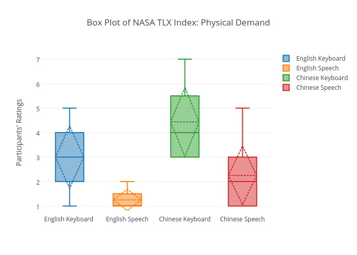 Box Plot of NASA TLX Index: Physical Demand | box plot made by Sherryruan | plotly