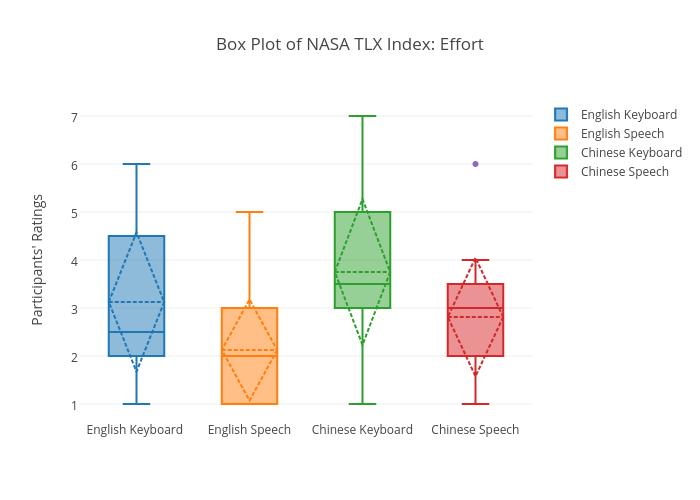 Box Plot of NASA TLX Index: Effort | box plot made by Sherryruan | plotly