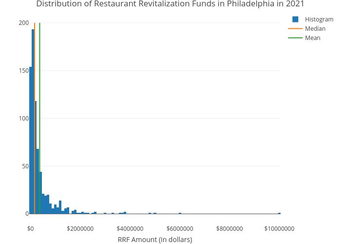 Distribution of Restaurant Revitalization Funds in Philadelphia in 2021   histogram made by Shields.mi417   plotly