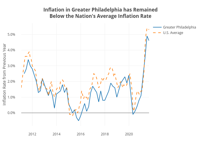 Inflation in Greater Philadelphia has RemainedBelow the Nation's Average Inflation Rate | line chart made by Shields.mi417 | plotly