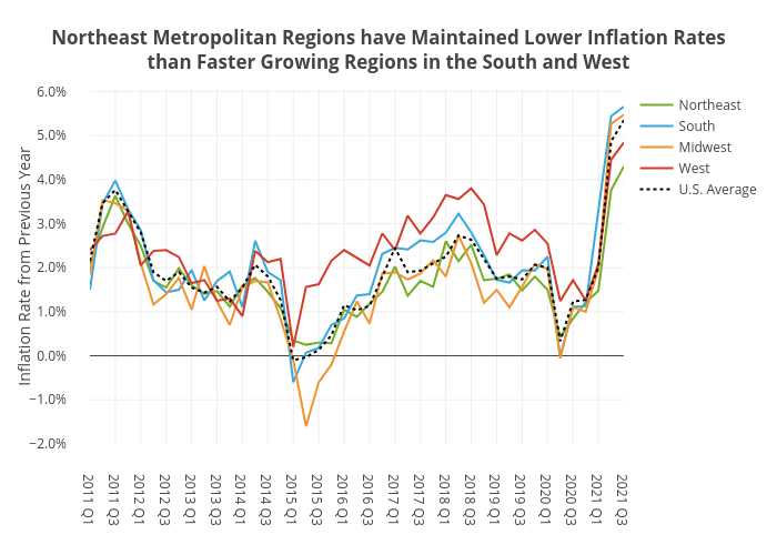 Northeast Metropolitan Regions have Maintained Lower Inflation Ratesthan Faster Growing Regions in the South and West   line chart made by Shields.mi417   plotly