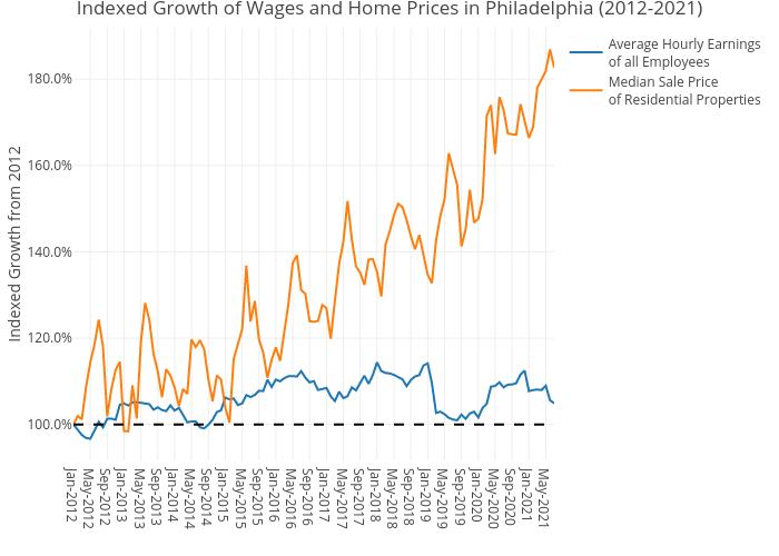 Indexed Growth of Wages and Home Prices in Philadelphia (2012-2021)   line chart made by Shields.mi417   plotly
