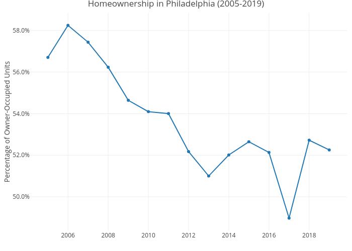 Homeownership in Philadelphia (2005-2019)   line chart made by Shields.mi417   plotly