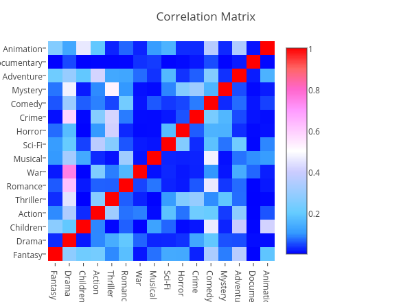 Correlation Matrix | heatmap made by Shikibm | plotly
