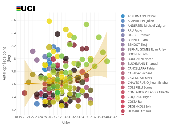 Antal opnåede point           (log) vs Alder   scatter chart made by Shorndrup   plotly
