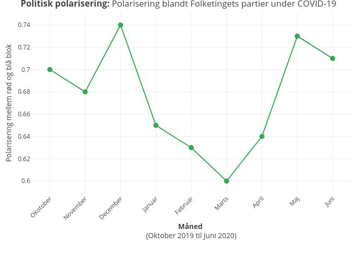 Politisk polarisering: Polarisering blandt Folketingets partier under COVID-19 |  made by Shorndrup | plotly