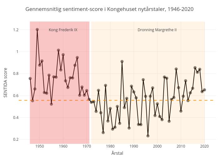 Gennemsnitlig sentiment-score i Kongehuset nytårstaler, 1946-2020 |  made by Shorndrup | plotly