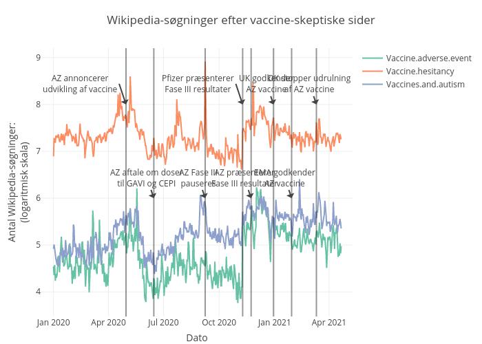 Wikipedia-søgninger efter vaccine-skeptiske sider    made by Shorndrup   plotly